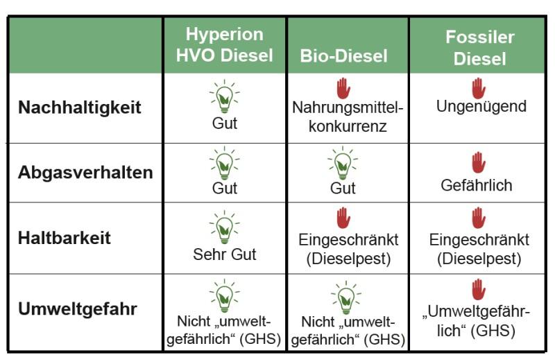 Vergleich Hyperion HVO Diesel - Bio-Diesel - Fossiler Diesel